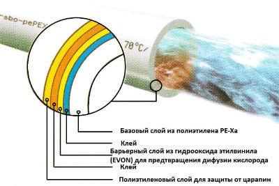 sshityj-polietilen-peha