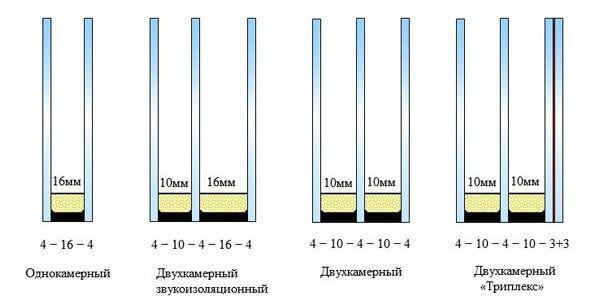 steklopakety-i-formuly-steklopaketov